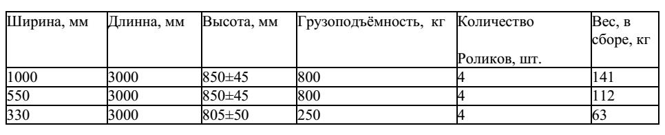 Технические характеристики рольгангов