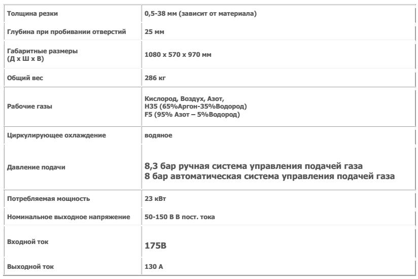 Технические характеристики HPR130