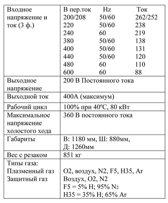 Технические характеристики HPR400