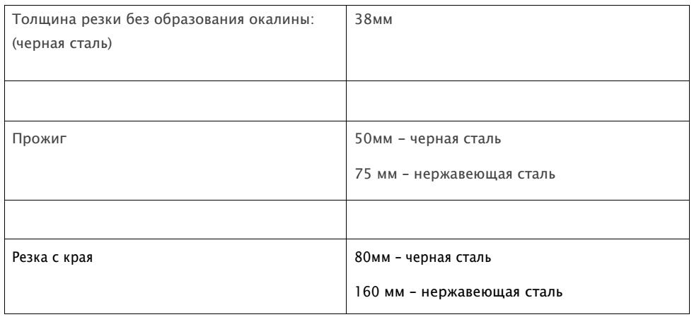 Технические характеристики HPR800
