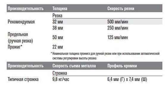 Технические характеристики powermax 105