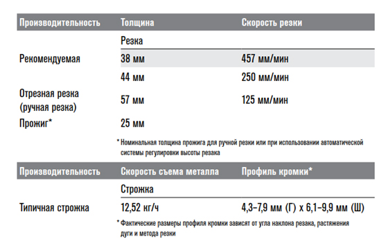 Технические характеристики powermax 125