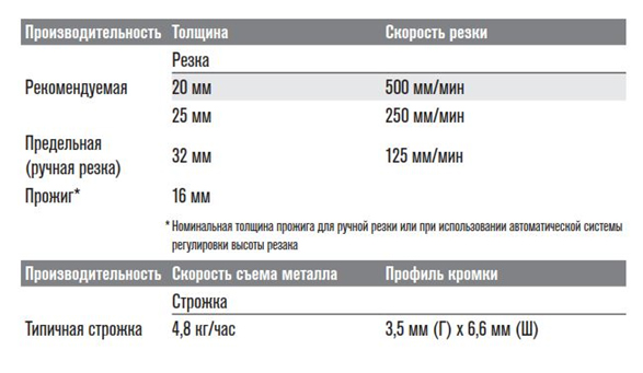 Технические характеристики powermax 65