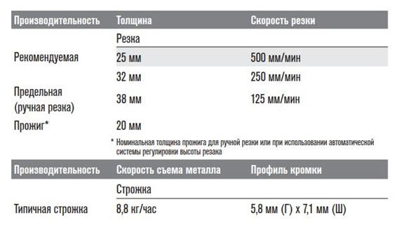 Технические характеристики powermax 85