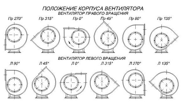 Положение корпуса вентиляторов
