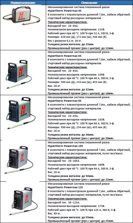 Описание систем плазменной резки